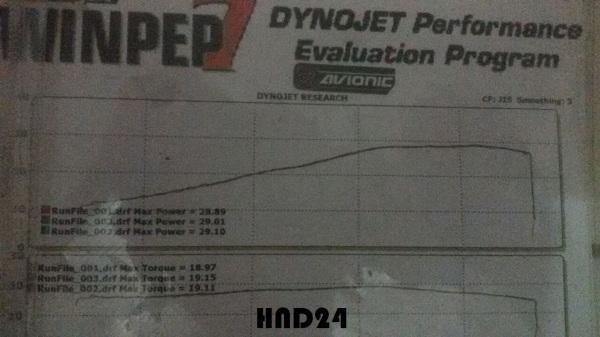 Dynotest Avionic R25